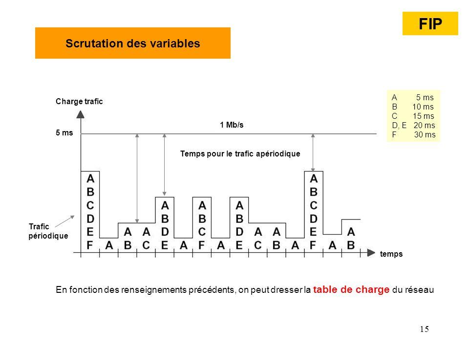 15 Scrutation des variables En fonction des renseignements précédents, on peut dresser la table de charge du réseau Temps pour le trafic apériodique t
