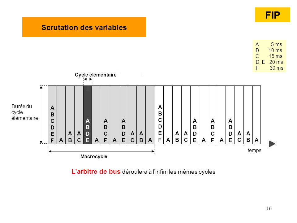 16 Scrutation des variables Cycle élémentaire Macrocycle temps Durée du cycle élémentaire Larbitre de bus déroulera à linfini les mêmes cycles A 5 ms