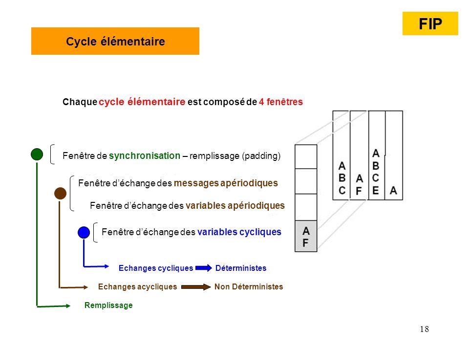 18 Cycle élémentaire Fenêtre déchange des variables cycliques Fenêtre déchange des variables apériodiques Fenêtre déchange des messages apériodiques F