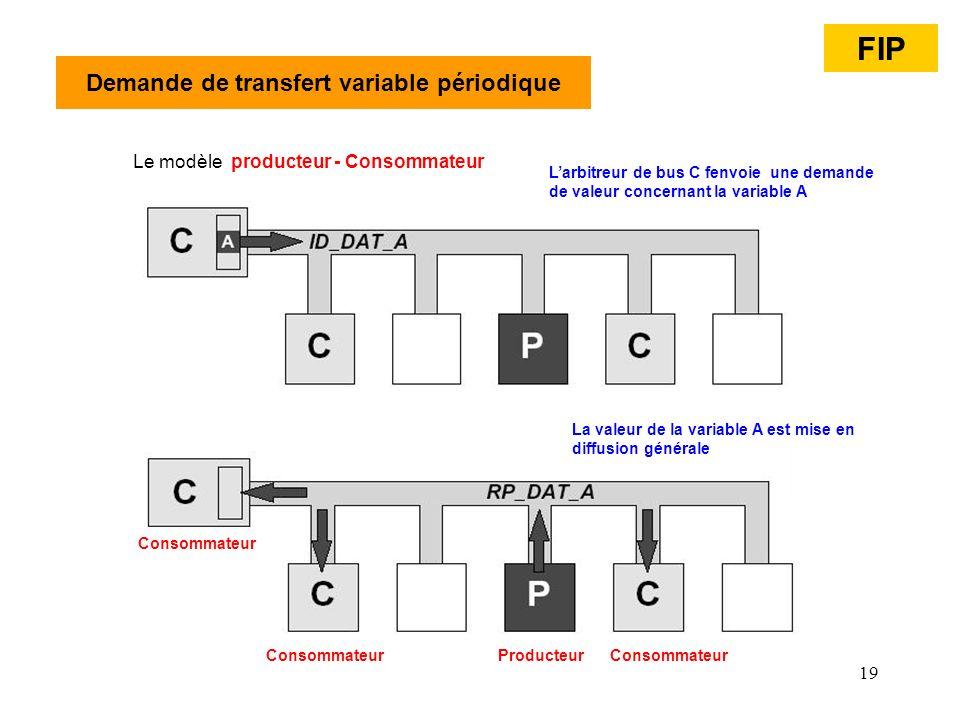 19 Demande de transfert variable périodique Le modèle producteur - Consommateur FIP Larbitreur de bus C fenvoie une demande de valeur concernant la va
