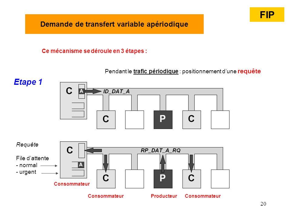 20 Ce mécanisme se déroule en 3 étapes : Demande de transfert variable apériodique Etape 1 File dattente - normal - urgent Pendant le trafic périodiqu