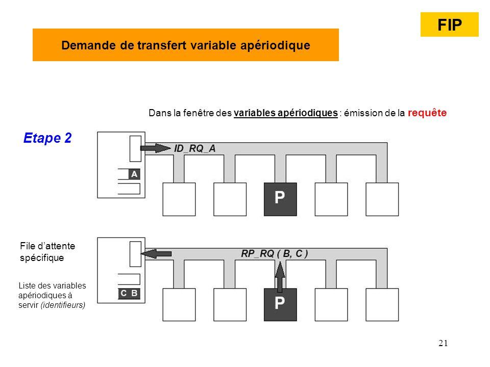 21 Demande de transfert variable apériodique Etape 2 Dans la fenêtre des variables apériodiques : émission de la requête Liste des variables apériodiq