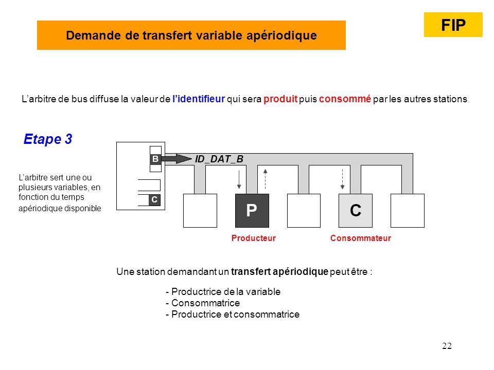 22 Demande de transfert variable apériodique Etape 3 Larbitre de bus diffuse la valeur de lidentifieur qui sera produit puis consommé par les autres s