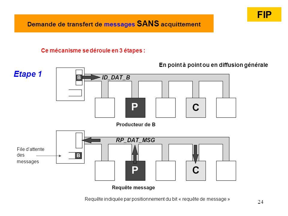 24 Demande de transfert de messages SANS acquittement En point à point ou en diffusion générale Ce mécanisme se déroule en 3 étapes : Etape 1 File dat