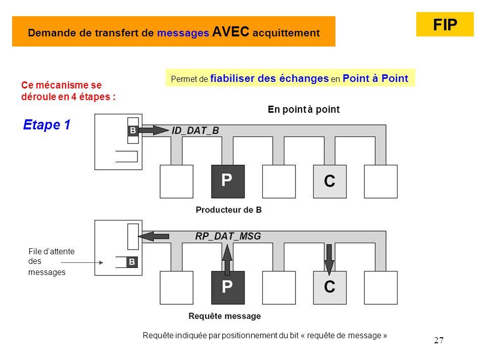 27 Demande de transfert de messages AVEC acquittement En point à point Ce mécanisme se déroule en 4 étapes : Etape 1 File dattente des messages FIP Re