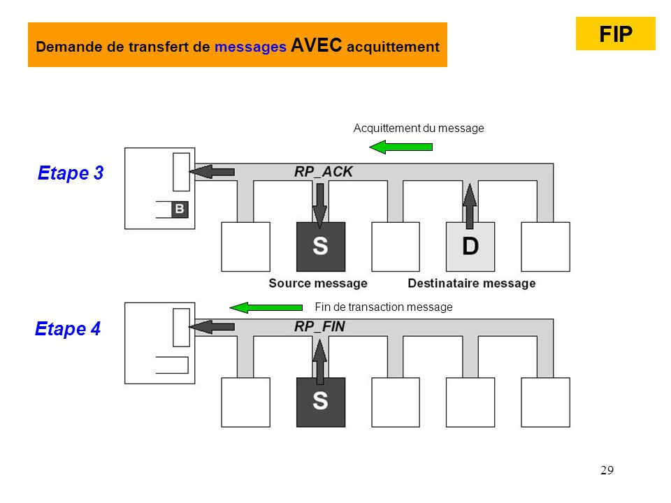 29 Demande de transfert de messages AVEC acquittement Etape 3 FIP Etape 4 Acquittement du message Fin de transaction message
