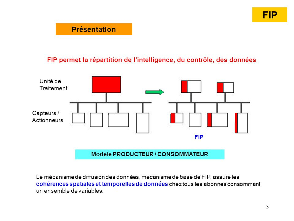 44 Promptitudes et rafraîchissements Rafraîchissement asynchrone Chaque consommateur, par l intermédiaire d un service de lecture, en accédant au status, sait si le producteur de la variable a respecté le délai de production attaché à la variable FIP Etat du rafraichissement : Mécanisme de lélaboration de la période de production (ms) Ecriture asynchrone (valeur)Lecture asynchrone (valeur, status) ProducteurConsomateur Status, Valeur