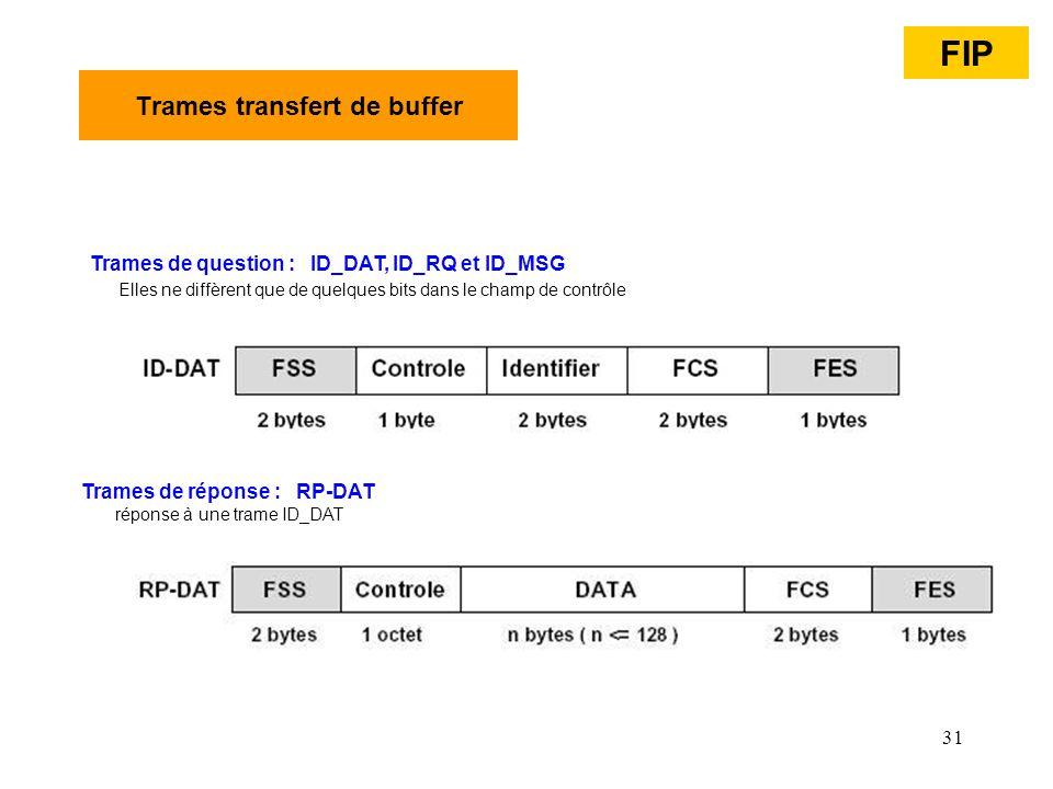 31 Trames transfert de buffer Trames de question : ID_DAT, ID_RQ et ID_MSG Elles ne diffèrent que de quelques bits dans le champ de contrôle Trames de