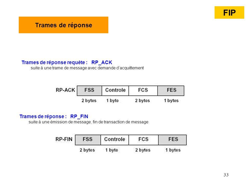 33 Trames de réponse Trames de réponse requête : RP_ACK suite à une trame de message avec demande dacquittement Trames de réponse : RP_FIN suite à une