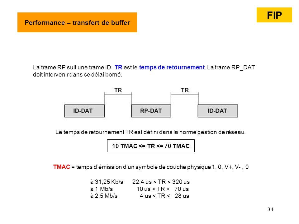 34 Performance – transfert de buffer La trame RP suit une trame ID. TR est le temps de retournement. La trame RP_DAT doit intervenir dans ce délai bor