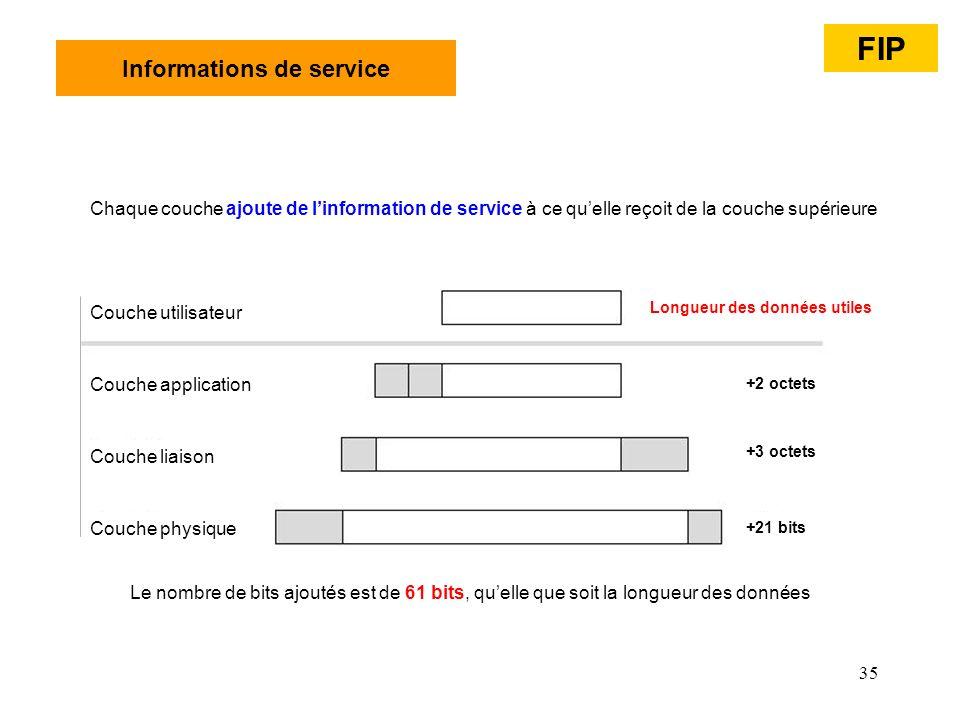 35 Informations de service Chaque couche ajoute de linformation de service à ce quelle reçoit de la couche supérieure Le nombre de bits ajoutés est de