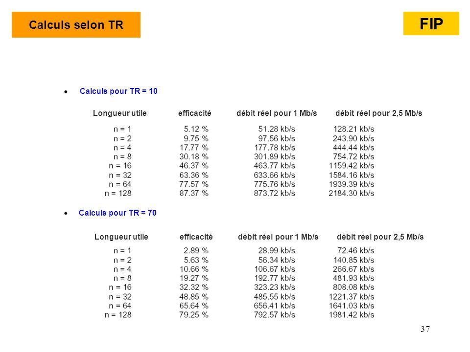 37 Calculs selon TR Longueur utile efficacité débit réel pour 1 Mb/s débit réel pour 2,5 Mb/s Calculs pour TR = 70 Calculs pour TR = 10 FIP