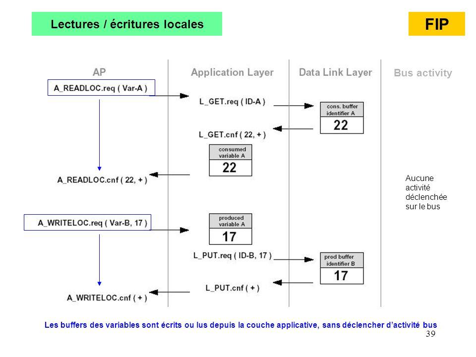 39 Lectures / écritures locales FIP Bus activity Aucune activité déclenchée sur le bus Les buffers des variables sont écrits ou lus depuis la couche a
