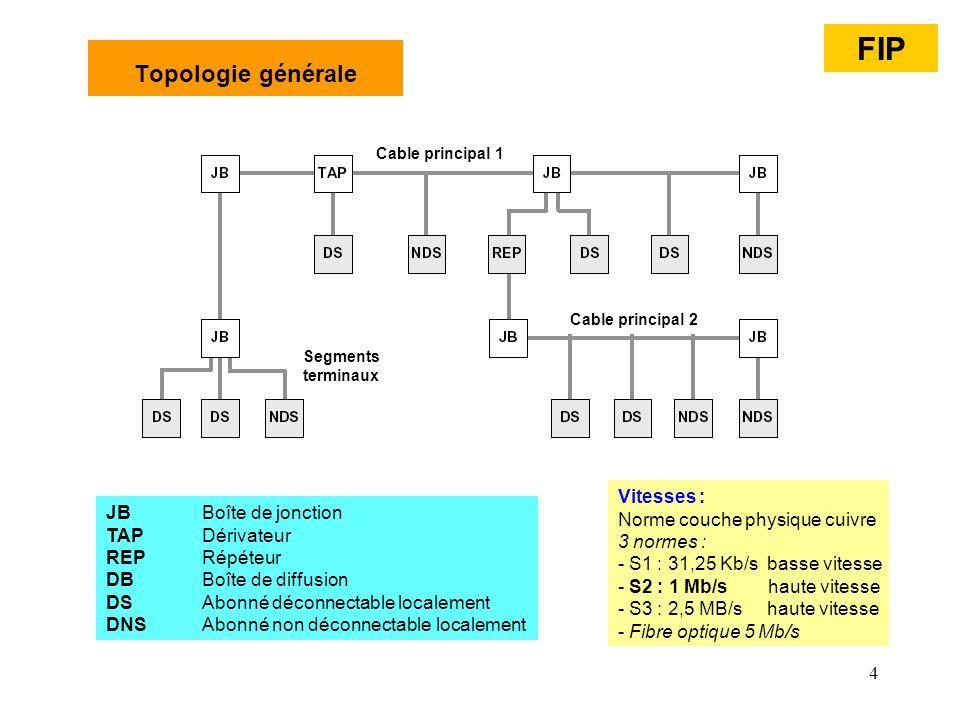 4 Topologie générale Cable principal 2 Cable principal 1 Segments terminaux FIP JBBoîte de jonction TAPDérivateur REPRépéteur DBBoîte de diffusion DSA