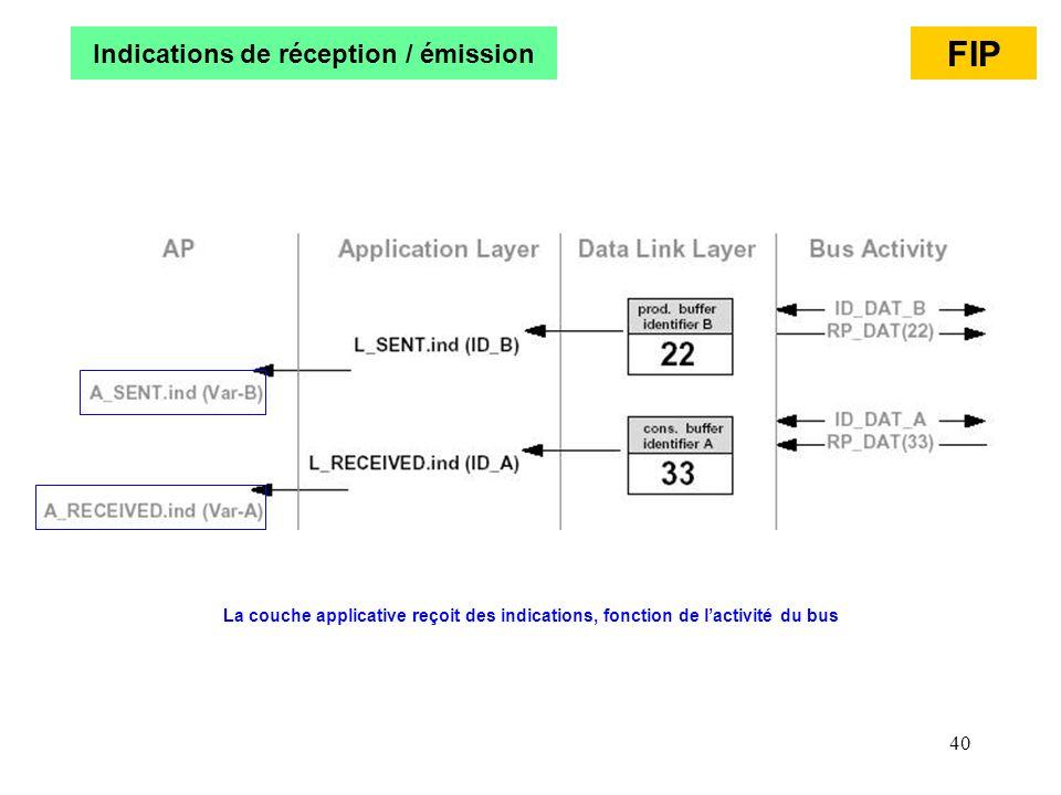 40 Indications de réception / émission FIP La couche applicative reçoit des indications, fonction de lactivité du bus