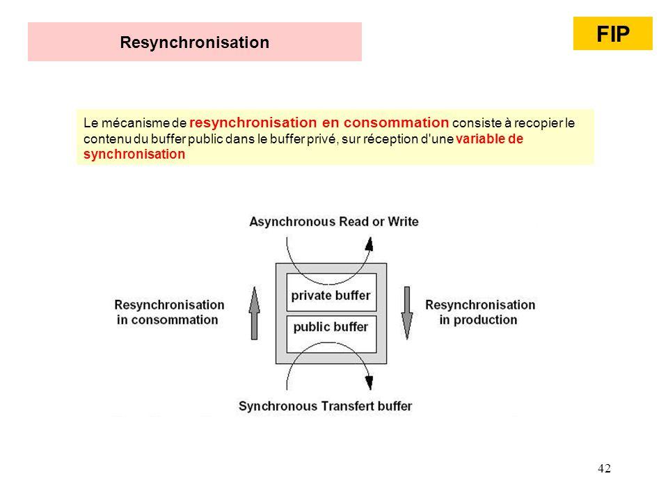 42 Resynchronisation Le mécanisme de resynchronisation en consommation consiste à recopier le contenu du buffer public dans le buffer privé, sur récep
