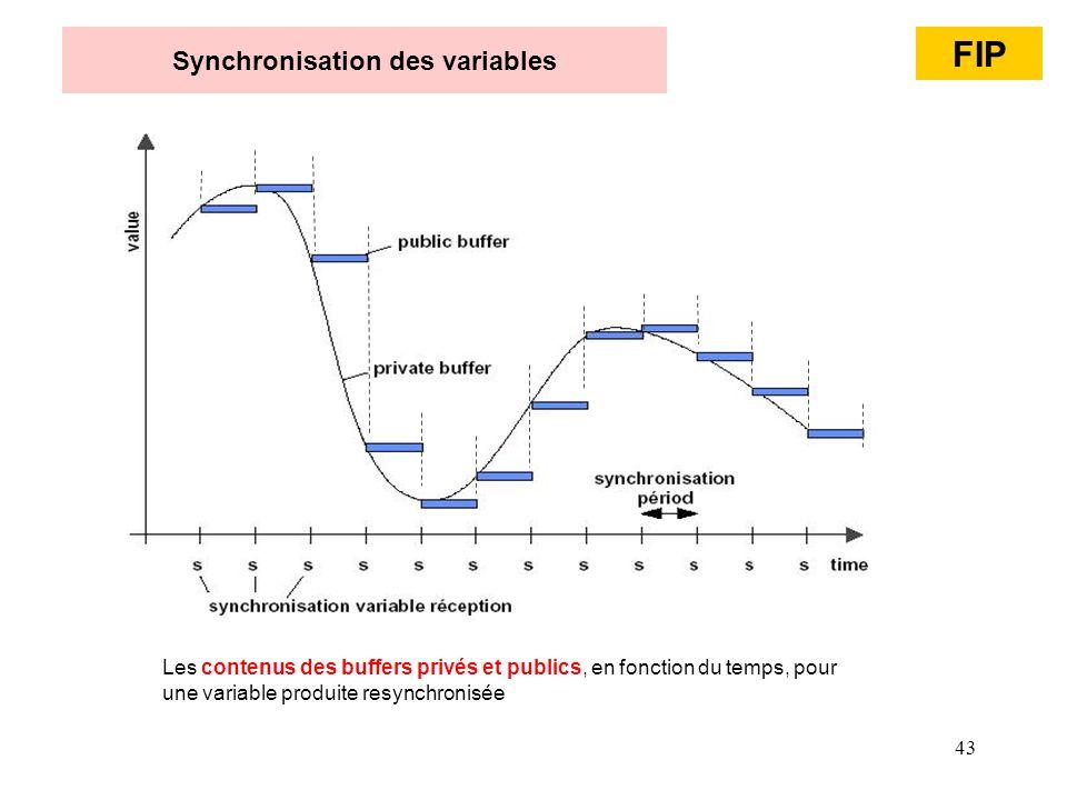 43 Synchronisation des variables Les contenus des buffers privés et publics, en fonction du temps, pour une variable produite resynchronisée FIP