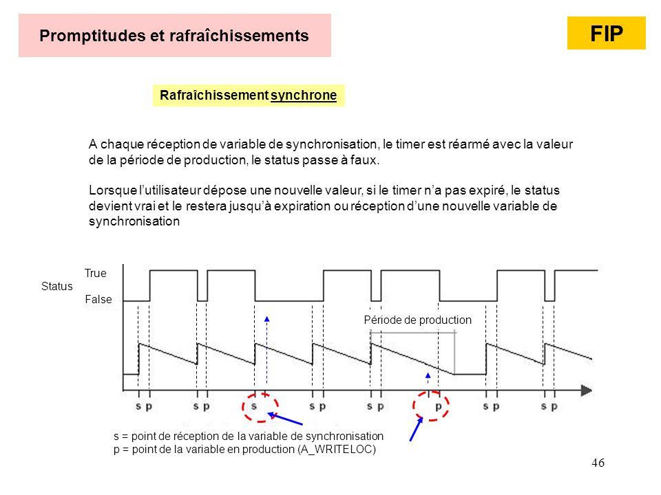 46 Promptitudes et rafraîchissements Rafraîchissement synchrone A chaque réception de variable de synchronisation, le timer est réarmé avec la valeur