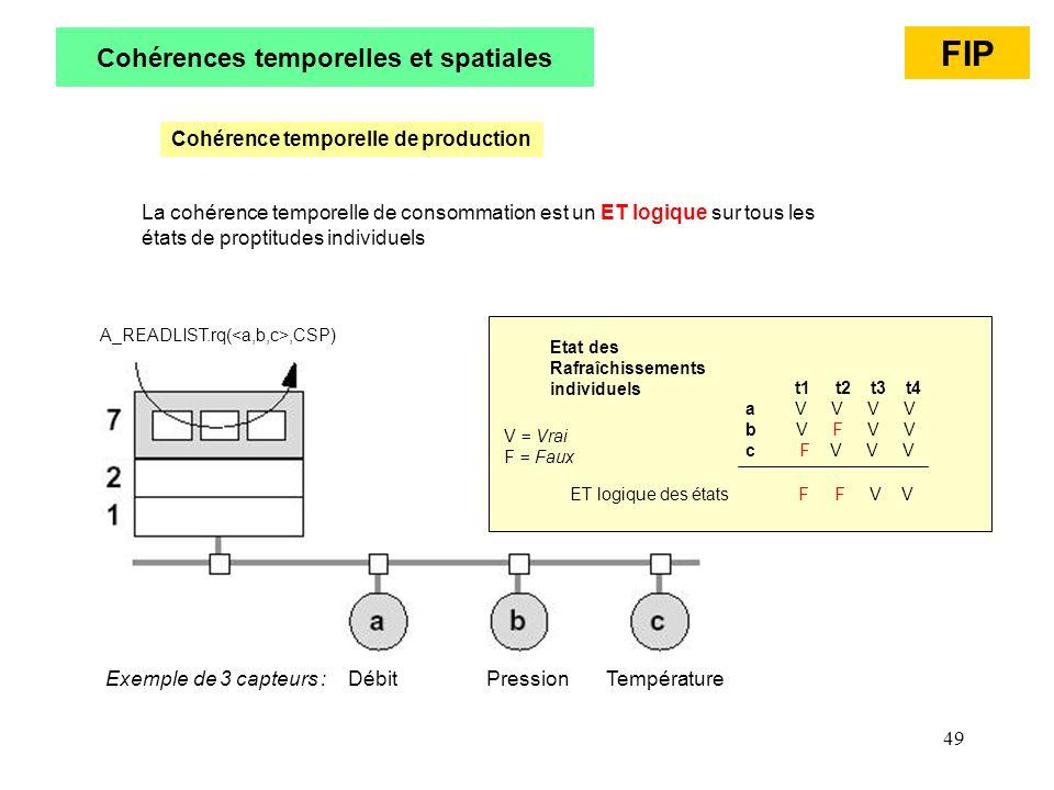 49 Cohérences temporelles et spatiales Cohérence temporelle de production t1 t2 t3 t4 a V V V V b V F V V c F V V V ET logique des états F F V V Etat