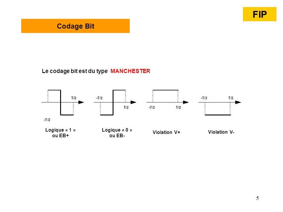 5 Codage Bit Logique « 1 » ou EB+ Logique « 0 » ou EB- Violation V+ Violation V- Le codage bit est du type MANCHESTER FIP