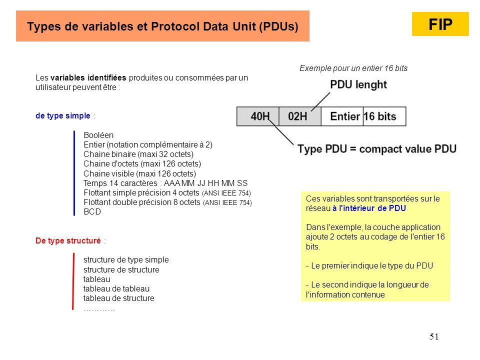 51 Types de variables et Protocol Data Unit (PDUs) Les variables identifiées produites ou consommées par un utilisateur peuvent être : de type simple