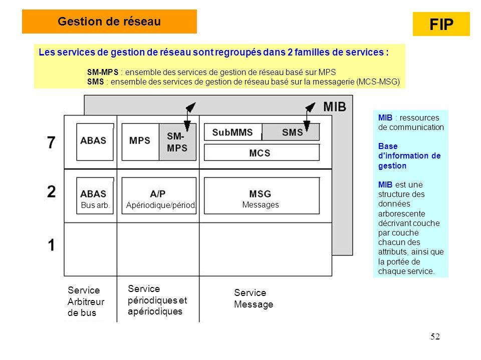 52 Gestion de réseau Les services de gestion de réseau sont regroupés dans 2 familles de services : SM-MPS : ensemble des services de gestion de résea