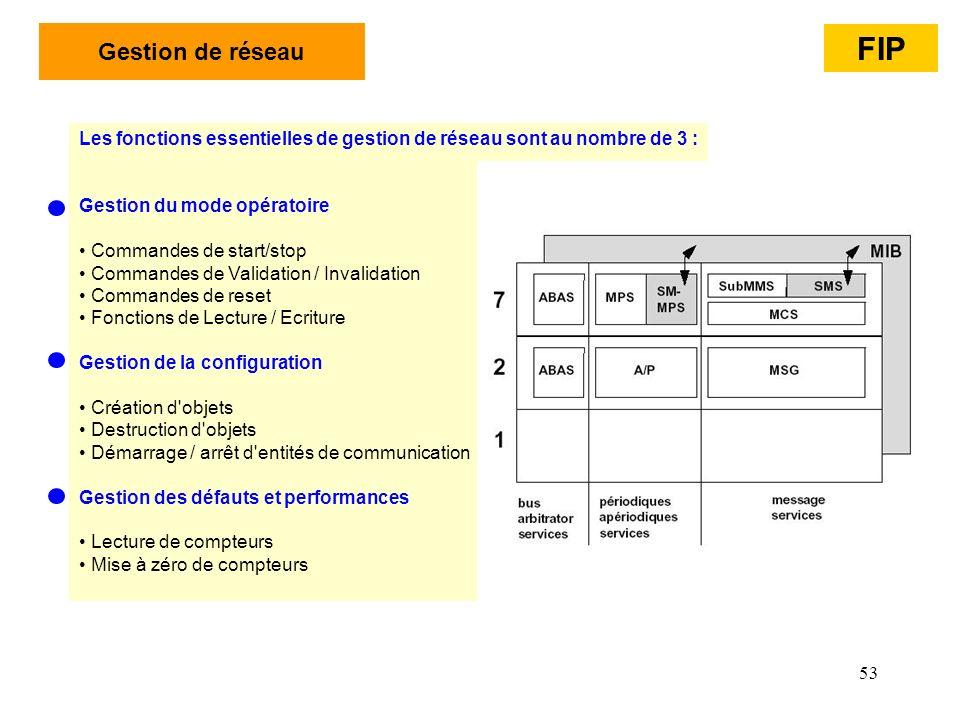 53 Les fonctions essentielles de gestion de réseau sont au nombre de 3 : Gestion du mode opératoire Commandes de start/stop Commandes de Validation /