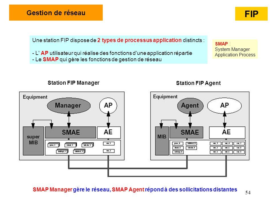 54 Gestion de réseau Une station FIP dispose de 2 types de processus application distincts : - L' AP utilisateur qui réalise des fonctions d'une appli