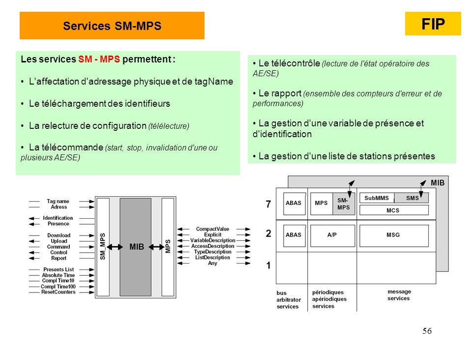 56 Les services SM - MPS permettent : L'affectation d'adressage physique et de tagName Le téléchargement des identifieurs La relecture de configuratio