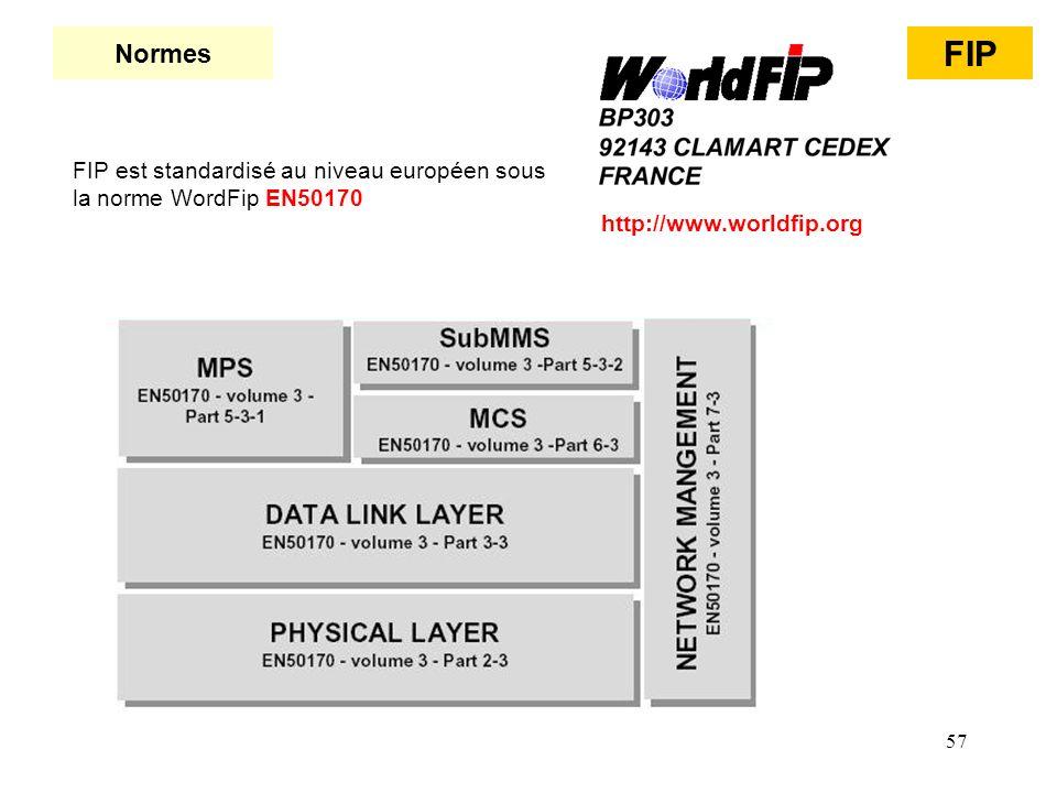 57 Normes FIP FIP est standardisé au niveau européen sous la norme WordFip EN50170 http://www.worldfip.org