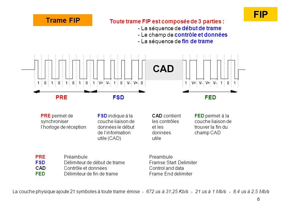 6 PRE FSD FED PRE permet de synchroniser lhorloge de réception FSD indique à la couche liaison de données le début de linformation utile (CAD) FED per