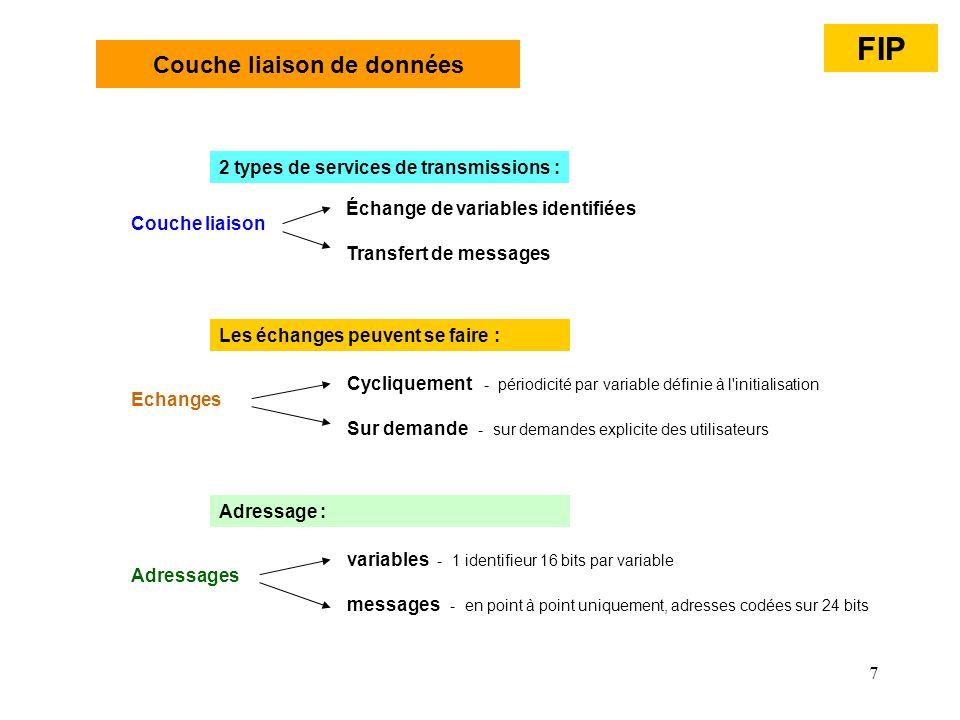 7 Couche liaison de données FIP Couche liaison Échange de variables identifiées Transfert de messages 2 types de services de transmissions : Echanges