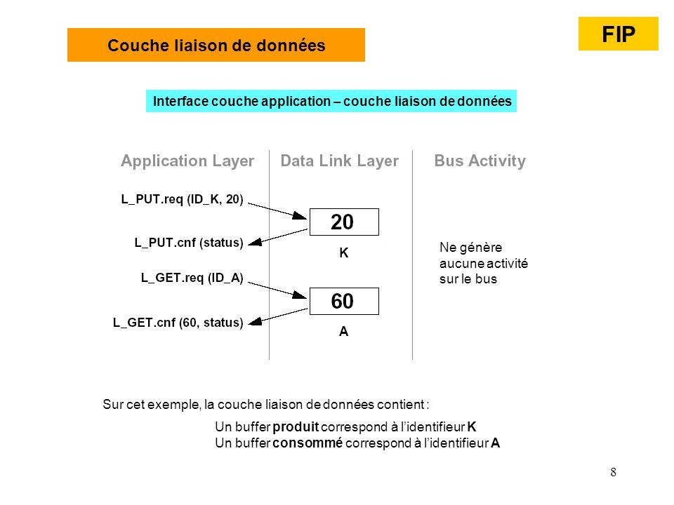 8 Couche liaison de données Interface couche application – couche liaison de données Un buffer produit correspond à lidentifieur K Un buffer consommé
