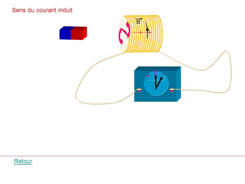B + - 0 Sens du courant induit Retour