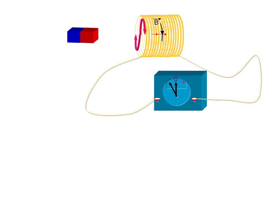 Champ magnétique crée par un courant rectiligne : Règle du bonhomme dAmpère Sens du vecteur champ magnétique Bonhomme dAmpère Fil conducteur Aiguille aimantée Courant électrique B Retour