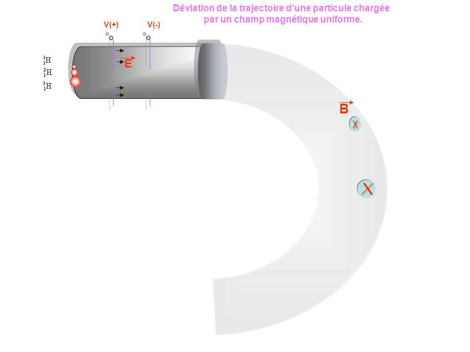 V(+)V(-) B E Déviation de la trajectoire dune particule chargée par un champ magnétique uniforme.