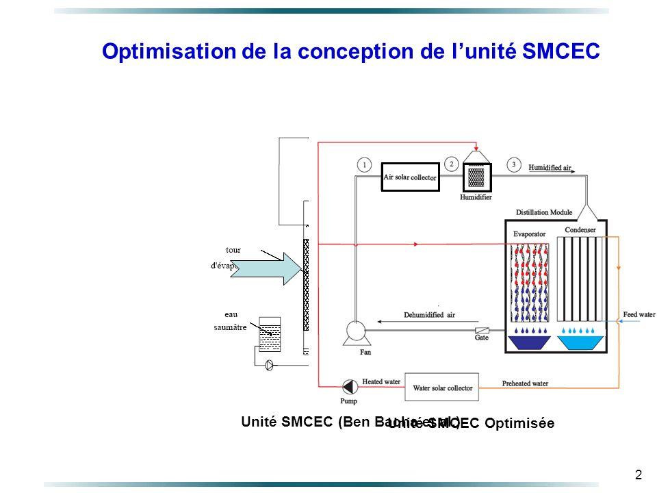 2 Optimisation de la conception de lunité SMCEC Unité SMCEC (Ben Bacha et al.) Unité SMCEC Optimisée