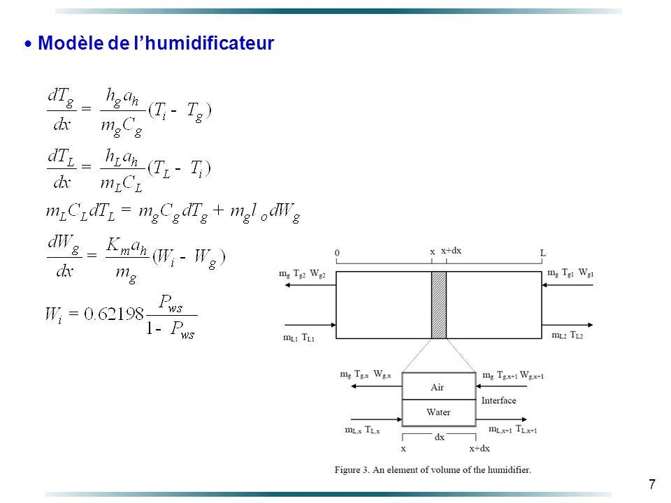 7 Modèle de lhumidificateur