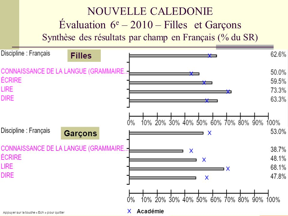 NOUVELLE CALEDONIE Évaluation 6 e – 2010 – Filles et Garçons Synthèse des résultats par champ en Français (% du SR) Académie Filles Garçons Appuyer sur la touche « Ech » pour quitter