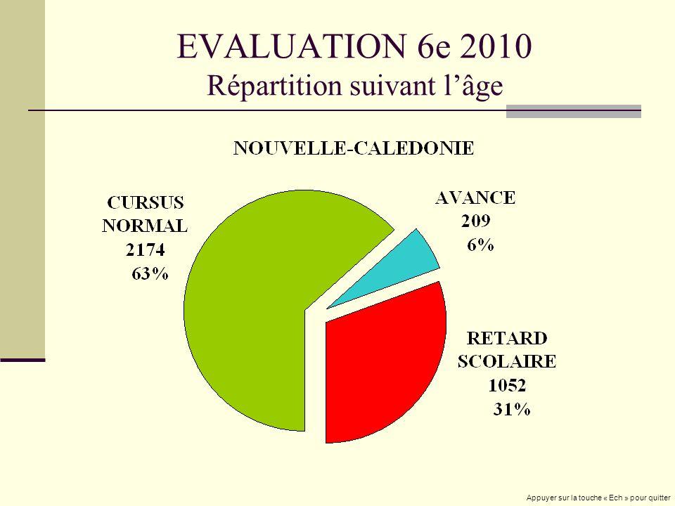 EVALUATION 6e 2010 Répartition suivant lâge Appuyer sur la touche « Ech » pour quitter