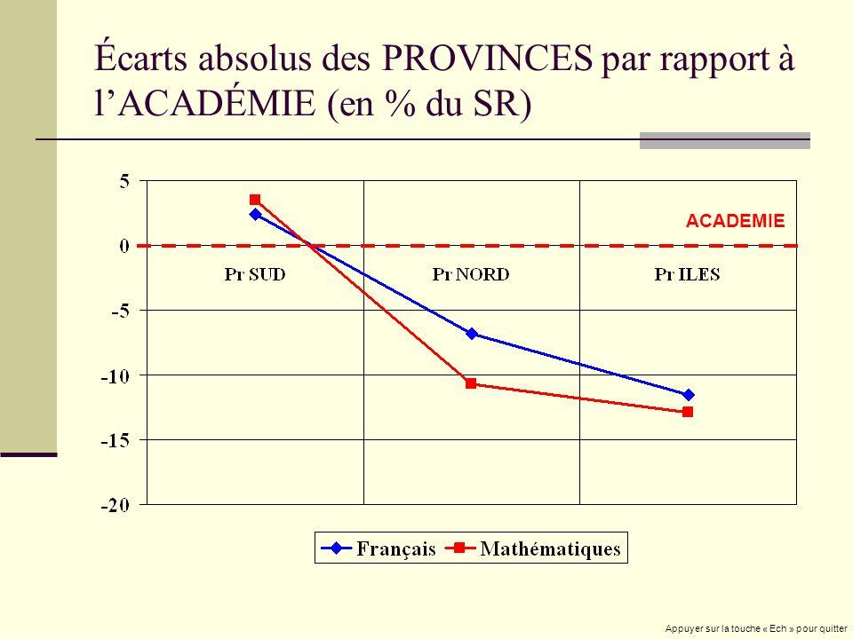 Écarts absolus des PROVINCES par rapport à lACADÉMIE (en % du SR) ACADEMIE Appuyer sur la touche « Ech » pour quitter