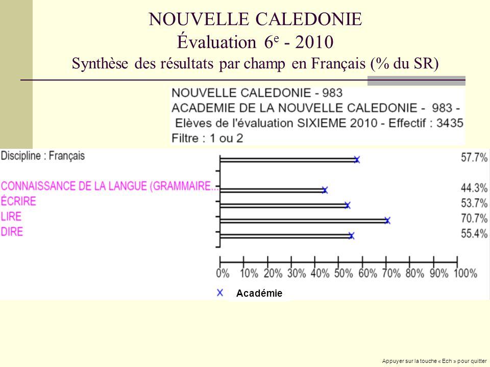NOUVELLE CALEDONIE Évaluation 6 e - 2010 Synthèse des résultats par champ en Français (% du SR) Académie Appuyer sur la touche « Ech » pour quitter