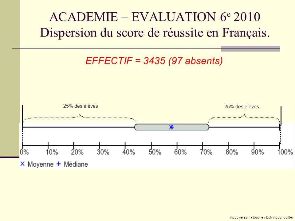 ACADEMIE – EVALUATION 6 e 2010 Dispersion du score de réussite en Français.