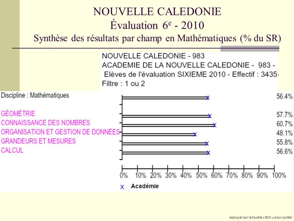 NOUVELLE CALEDONIE Évaluation 6 e - 2010 Synthèse des résultats par champ en Mathématiques (% du SR) Académie Appuyer sur la touche « Ech » pour quitt