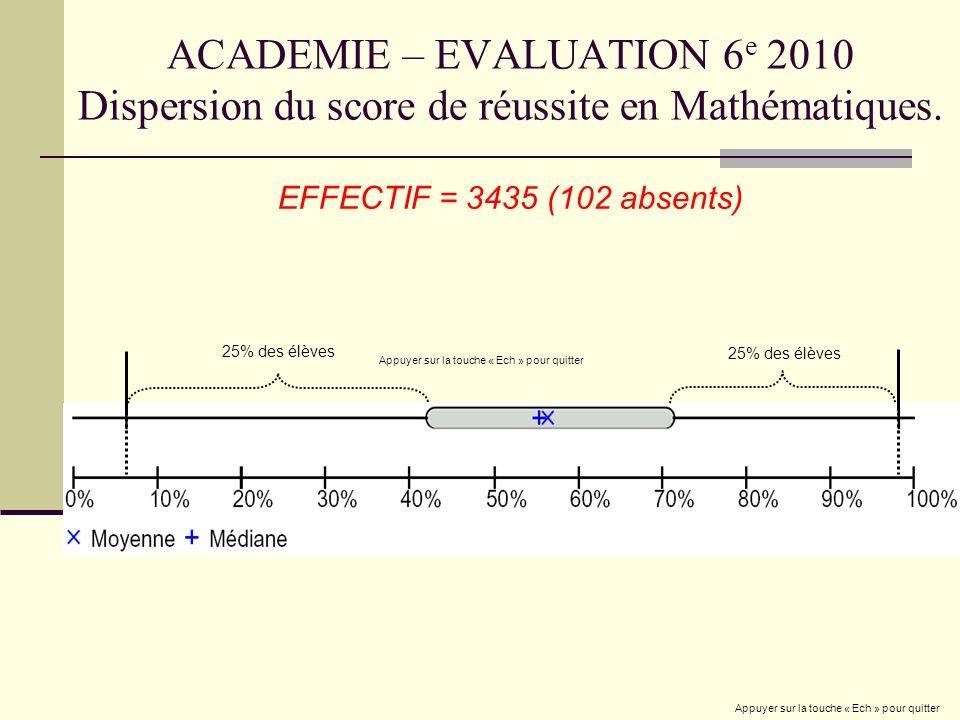 ACADEMIE – EVALUATION 6 e 2010 Dispersion du score de réussite en Mathématiques. 25% des élèves EFFECTIF = 3435 (102 absents) Appuyer sur la touche «