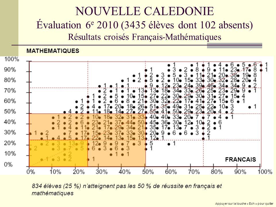 NOUVELLE CALEDONIE Évaluation 6 e 2010 (3435 élèves dont 102 absents) Résultats croisés Français-Mathématiques 834 élèves (25 %) natteignent pas les 50 % de réussite en français et mathématiques MATHEMATIQUES FRANCAIS Appuyer sur la touche « Ech » pour quitter