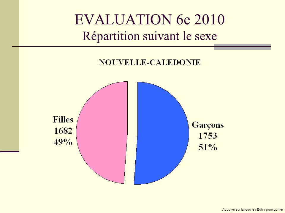 EVALUATION 6e 2010 Répartition suivant le sexe Appuyer sur la touche « Ech » pour quitter