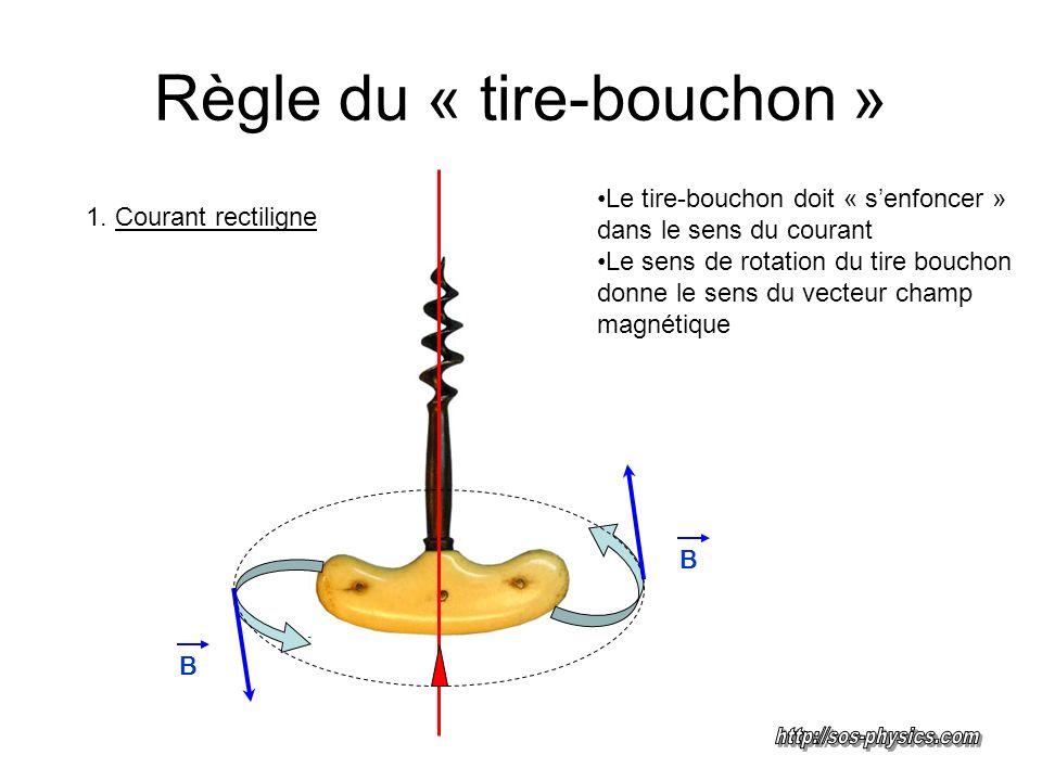 Règle du « tire-bouchon » Le tire-bouchon tourne dans le sens du courant Le sens dans lequel le tire bouchon senfonce donne le sens du vecteur champ magnétique B 2.