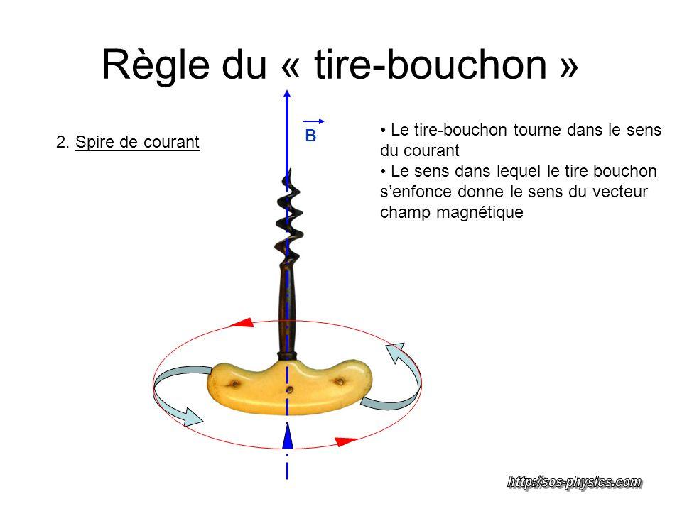 Règle du « tire-bouchon » Le tire-bouchon tourne dans le sens du courant Le sens dans lequel le tire bouchon senfonce donne le sens du vecteur champ m