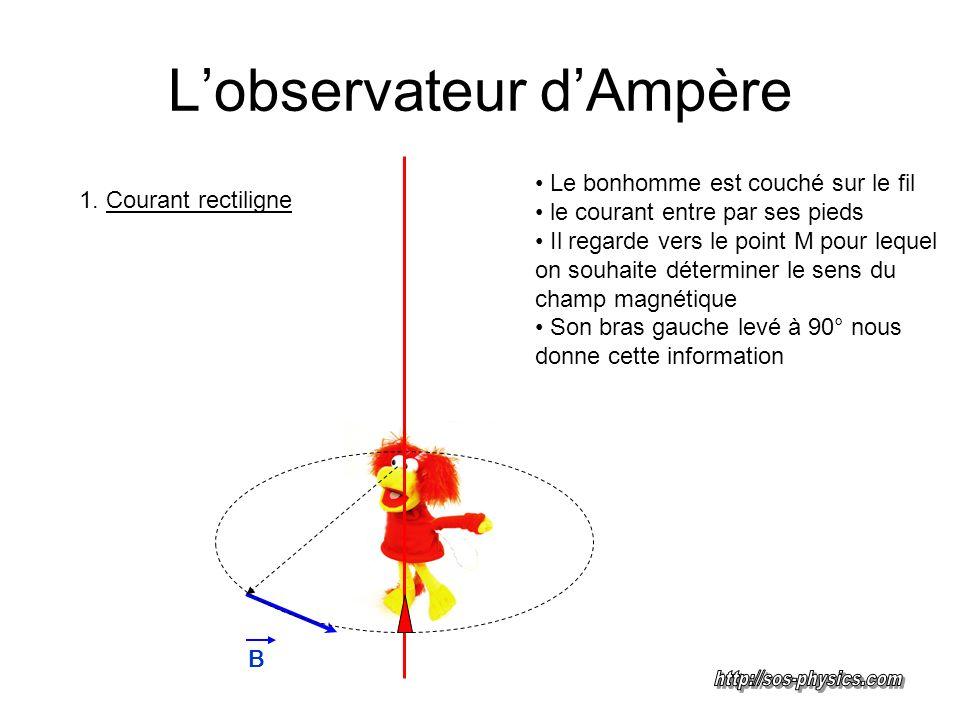 Lobservateur dAmpère Le bonhomme est couché sur le fil le courant entre par ses pieds Il regarde vers le point M pour lequel on souhaite déterminer le sens du champ magnétique Son bras gauche levé à 90° nous donne cette information B 2.
